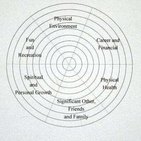 life wheel, Stress Management
